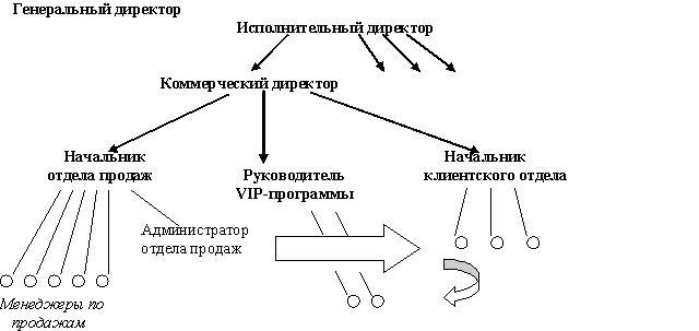 Организация отдела прямых продаж